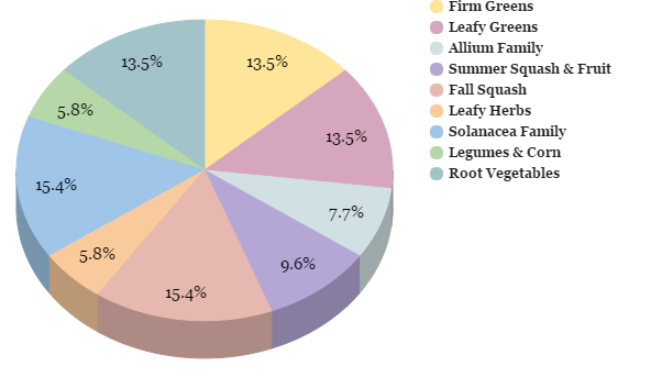 CSA Share Crop Breakdown Chart